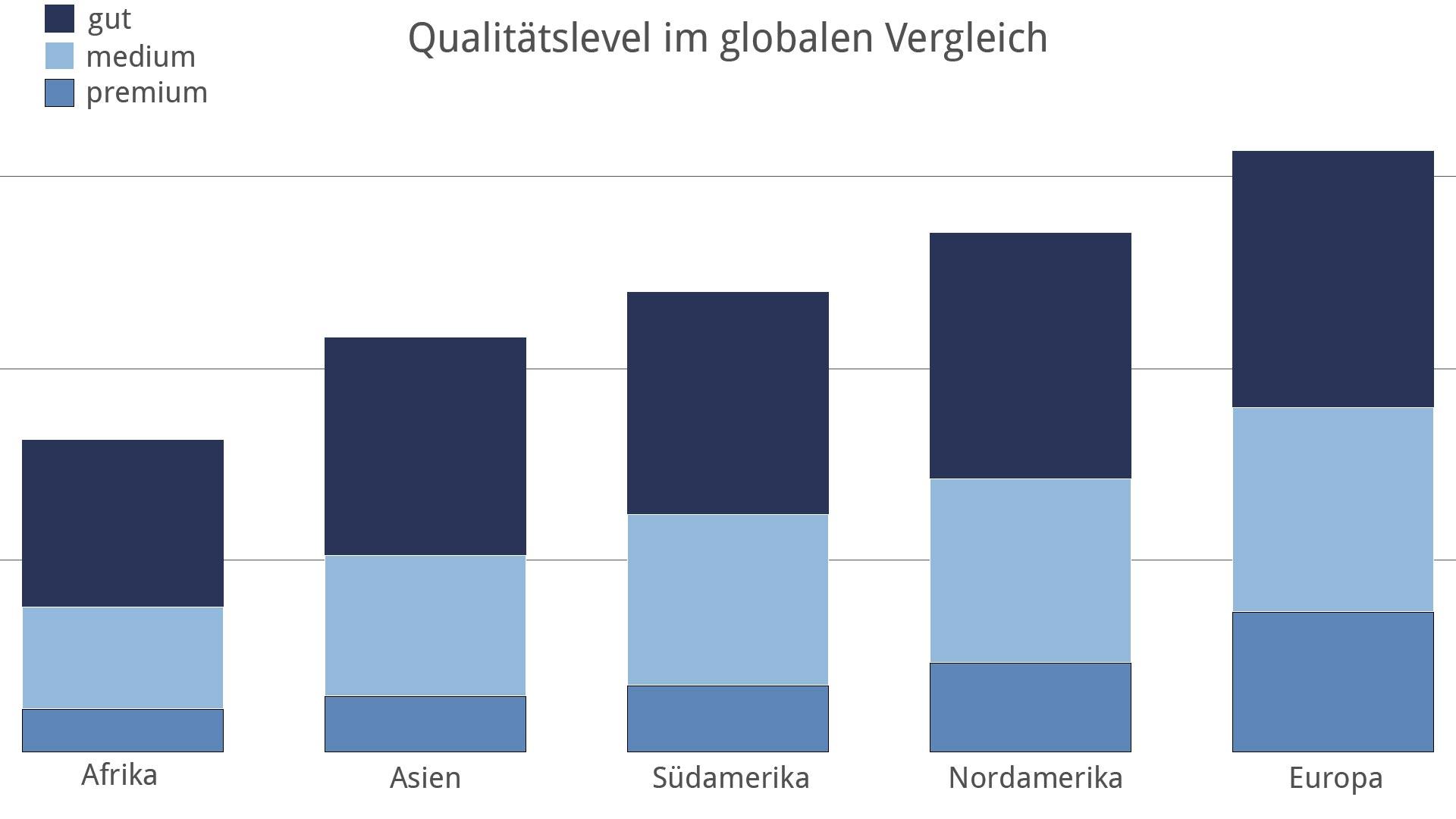 Schema Global